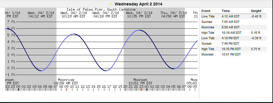 Sc Tide Charts Gallery Different Types Of Charts To Represent Data