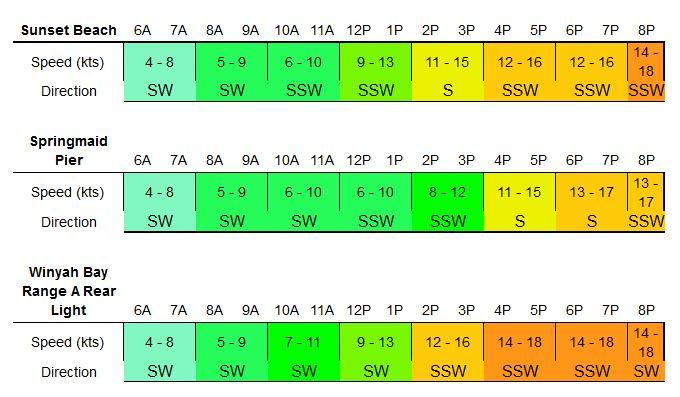 SENC forecast 5-27-14 (c)