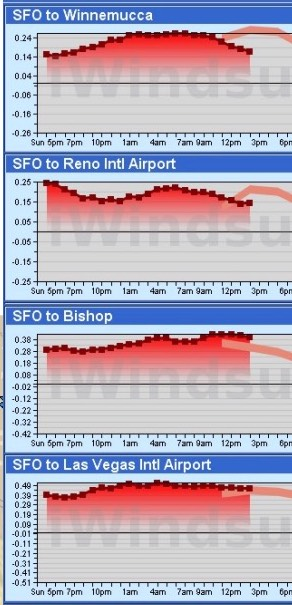 Great Basin pressure gradient