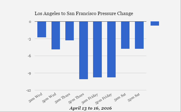 Graph of Pressure Difference from Los Angeles to San Francisco