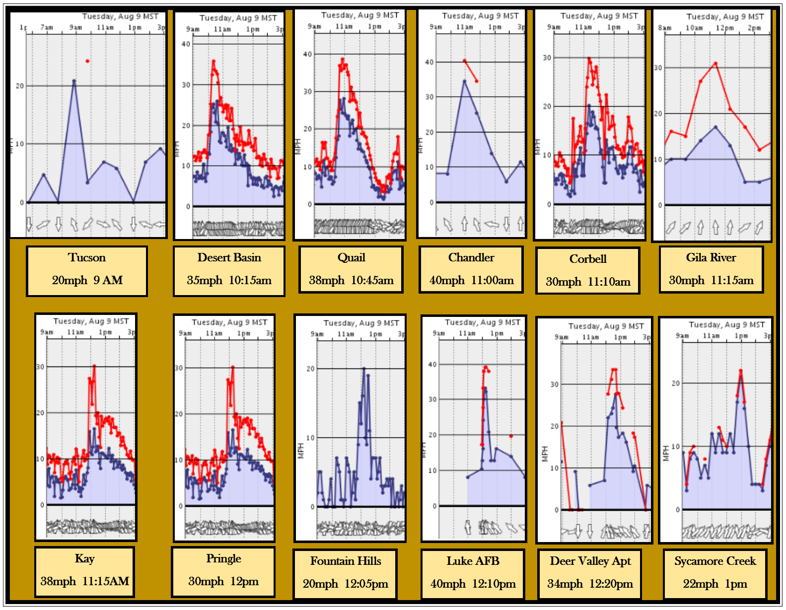 Wind graphs